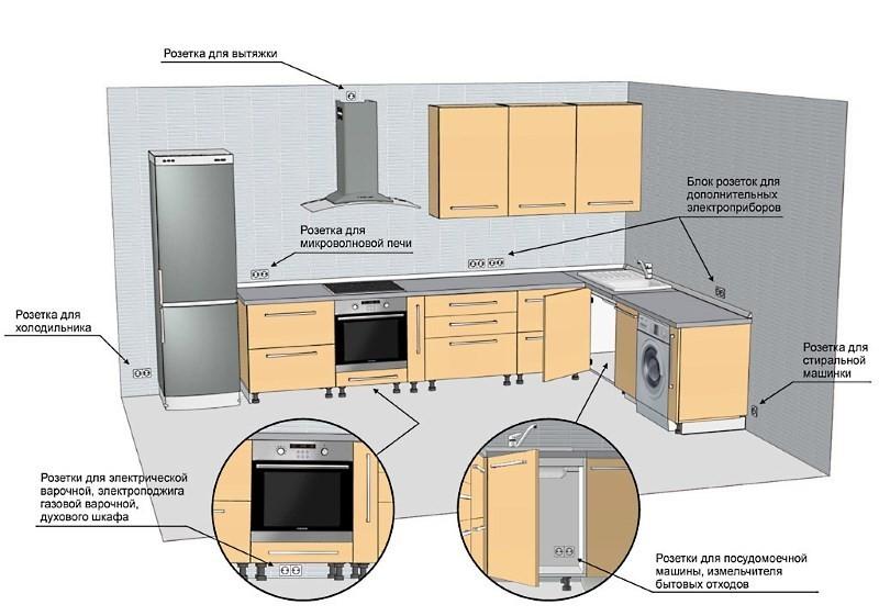 Схема устройства кухни