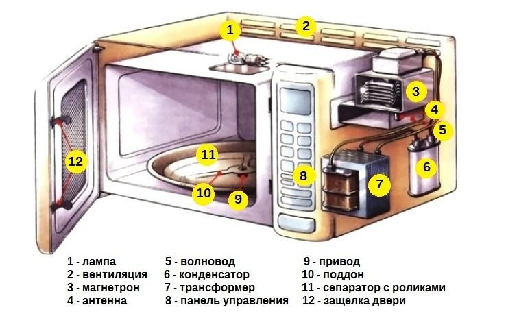 Схема устройства микроволновой