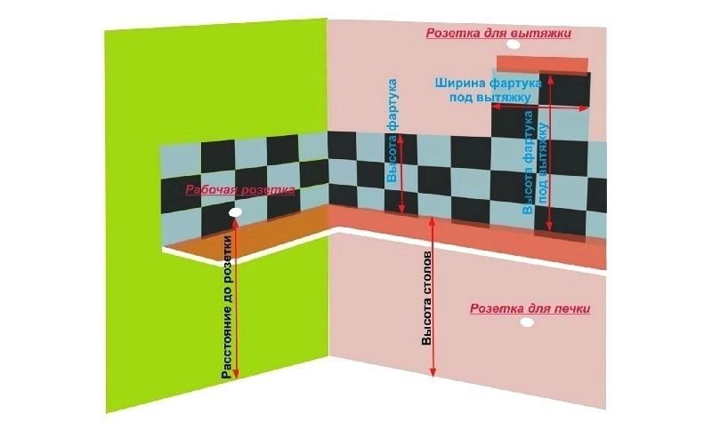 Предварительный проект проводки, вентиляции и фартука