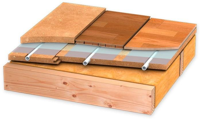 coupe sur plancher chauffant prix bourgoin jallieu 38300 kit plancher chauffant 83 castorama. Black Bedroom Furniture Sets. Home Design Ideas
