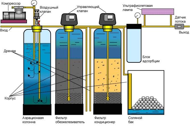 Схема очистки воды, поступающей из скважины (для частного дома, дачи)
