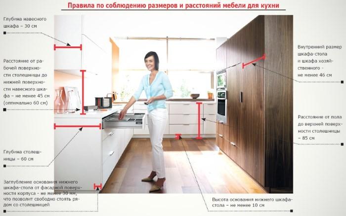 Высота и другие размеры кухонного гарнитура