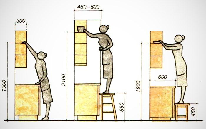 Стандартная высота кухни