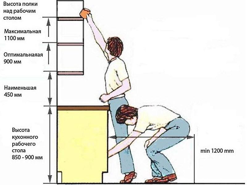 Стандартная высота нижних шкафов