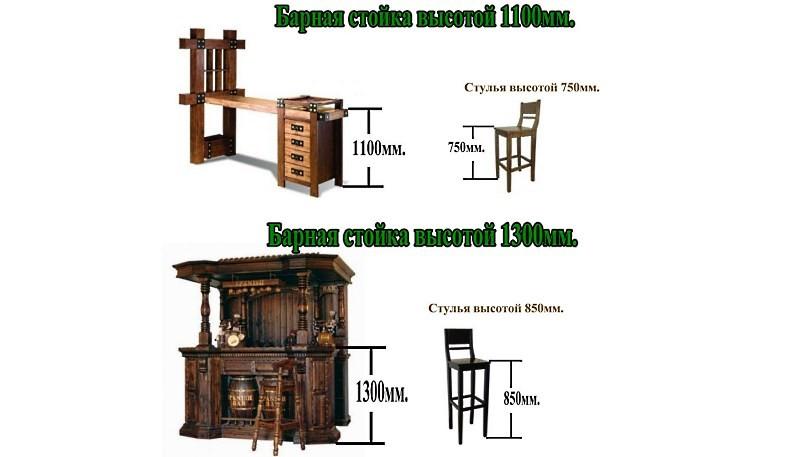 Стандартные размеры барной стойки