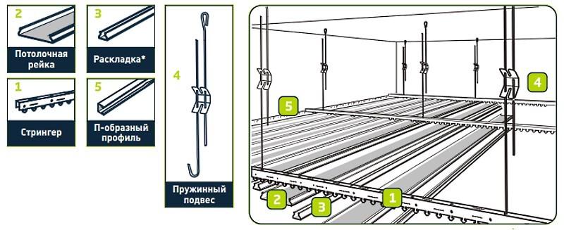 Комплект для монтажа реечного потолка