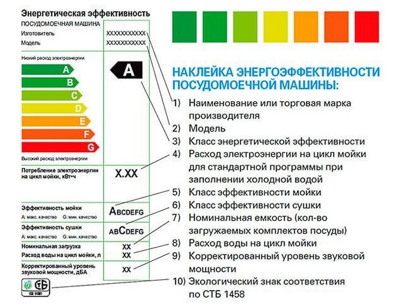 потребление энергии посудомоечной машиной