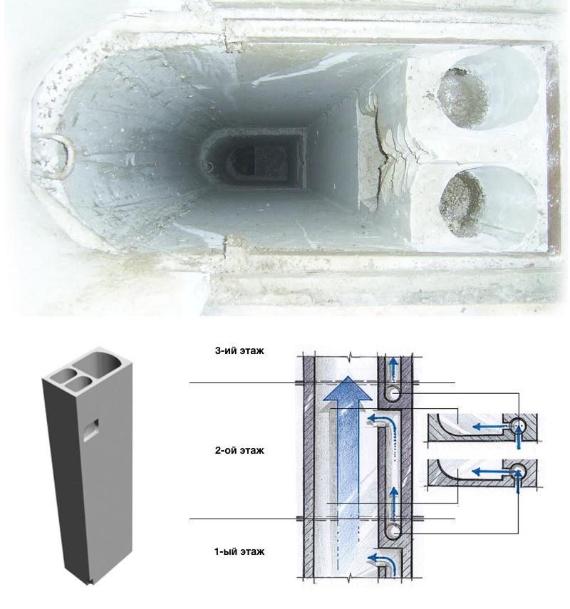 Устройство вентиляционного короба