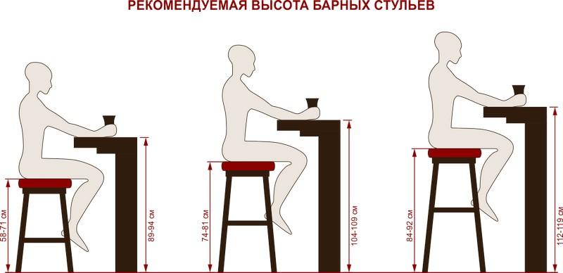Высота стульев для барной стойки