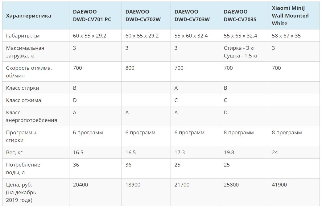 Сравнение-характеристик-настенных-стиральных-машин